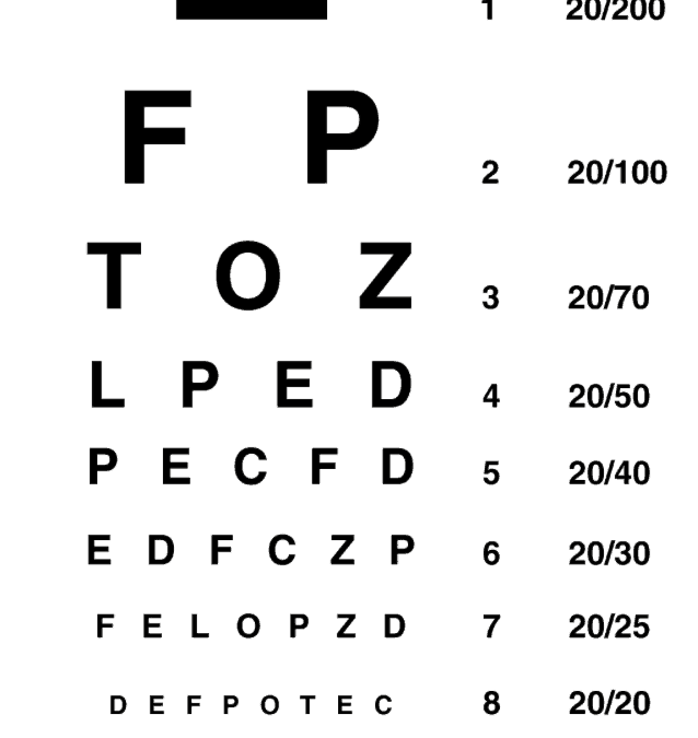 Understanding the eye chart gould vision miami beach